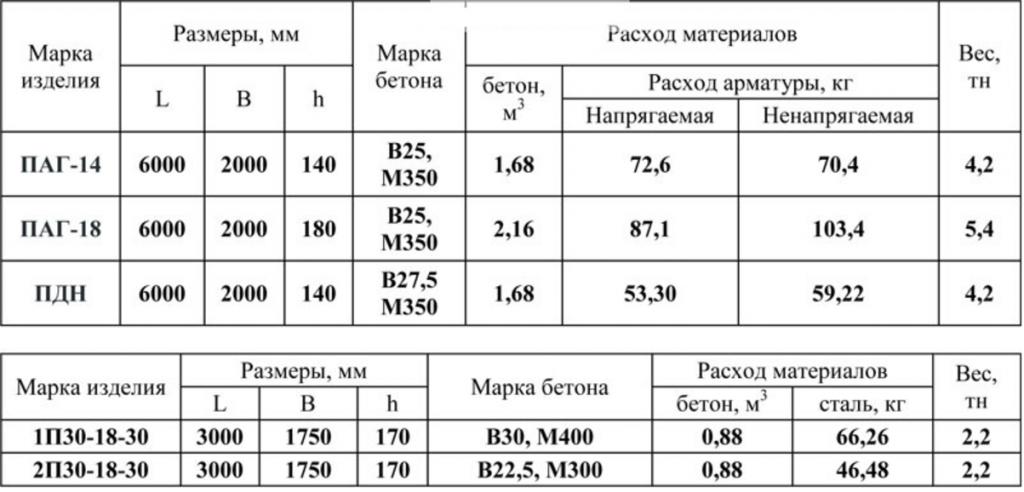 Характеристики ПАГ 14
